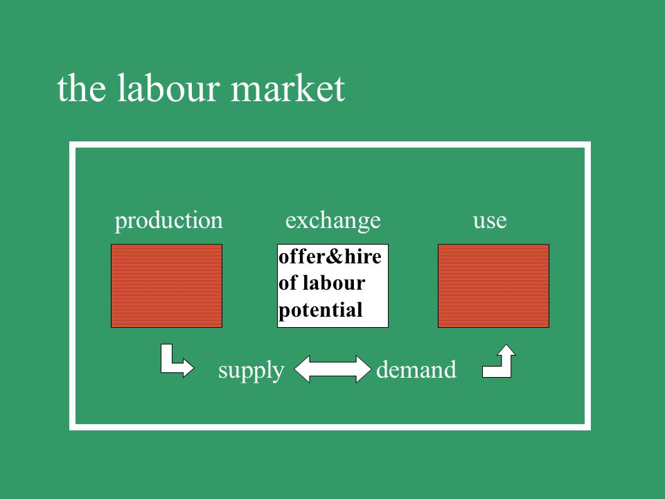 the labour market production exchange use supply demand