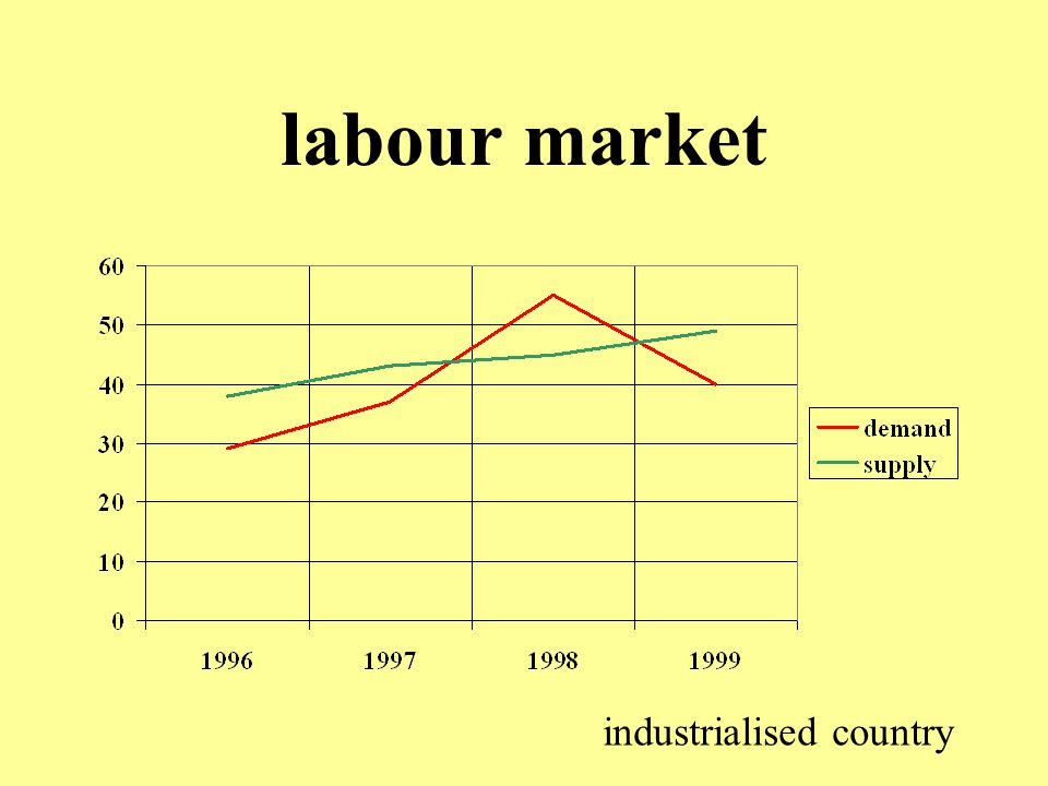 labour market industrialised country
