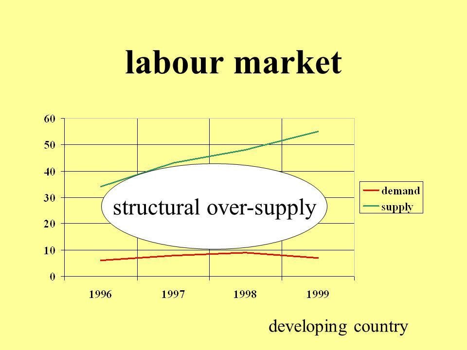 structural over-supply
