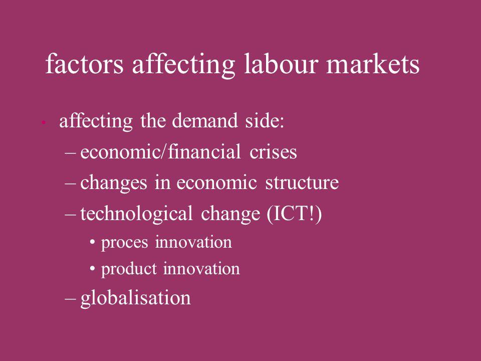 factors affecting labour markets