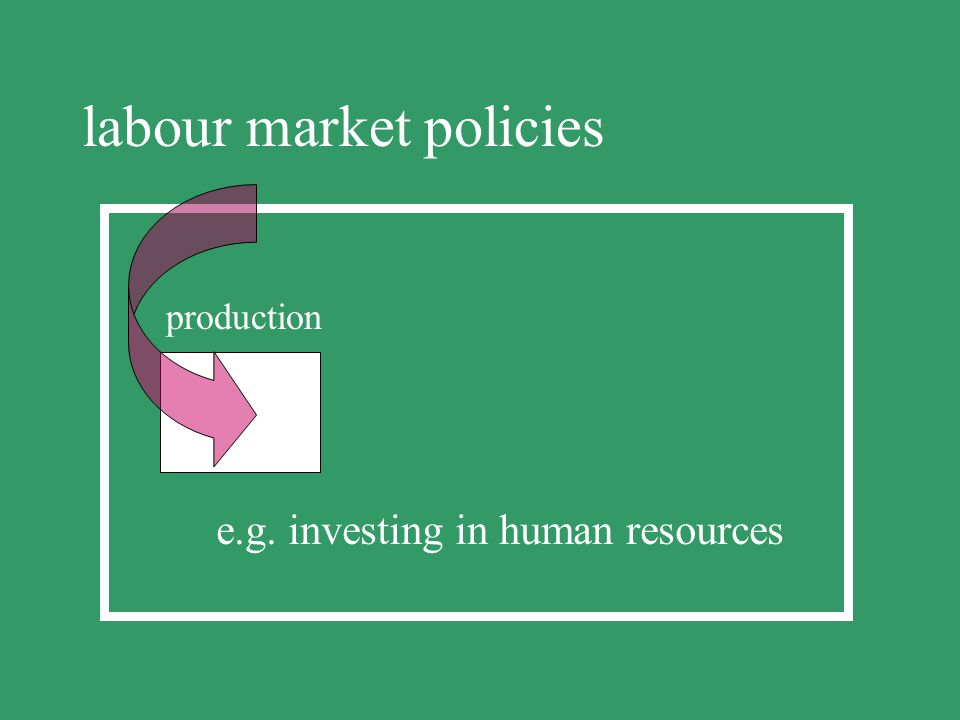 labour market policies