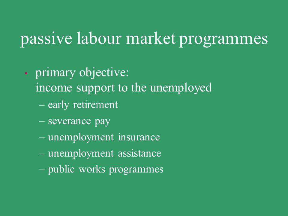 passive labour market programmes
