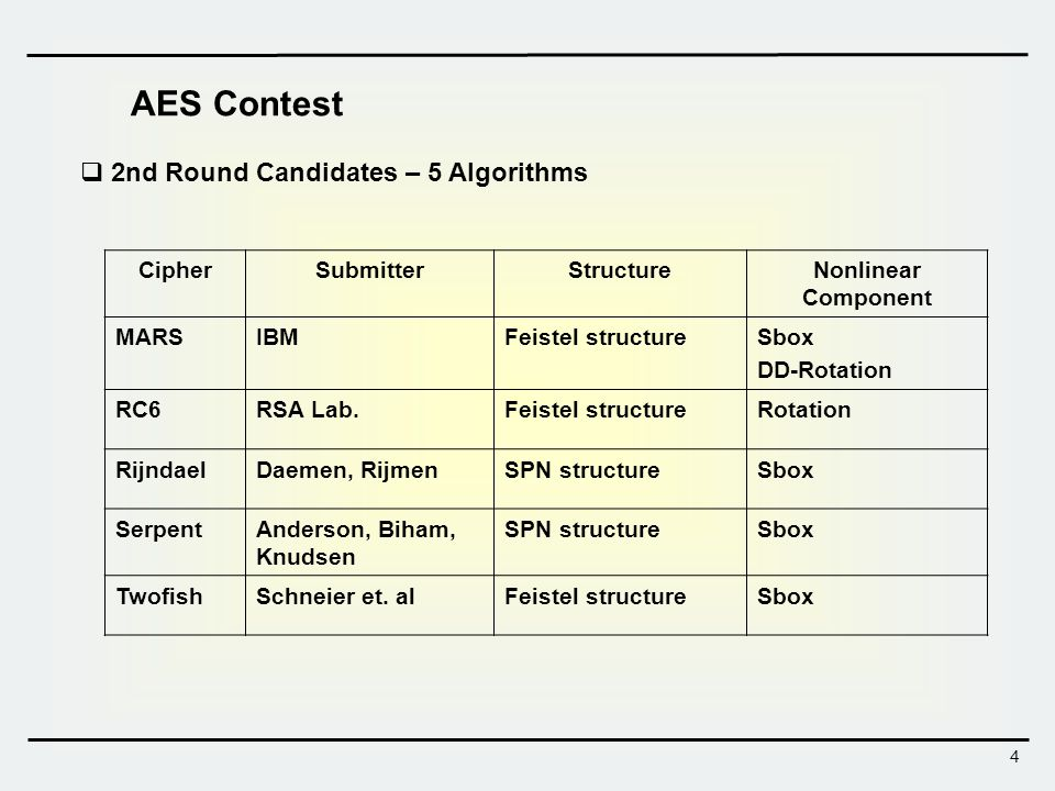 AES Contest 2nd Round Candidates – 5 Algorithms Cipher Submitter