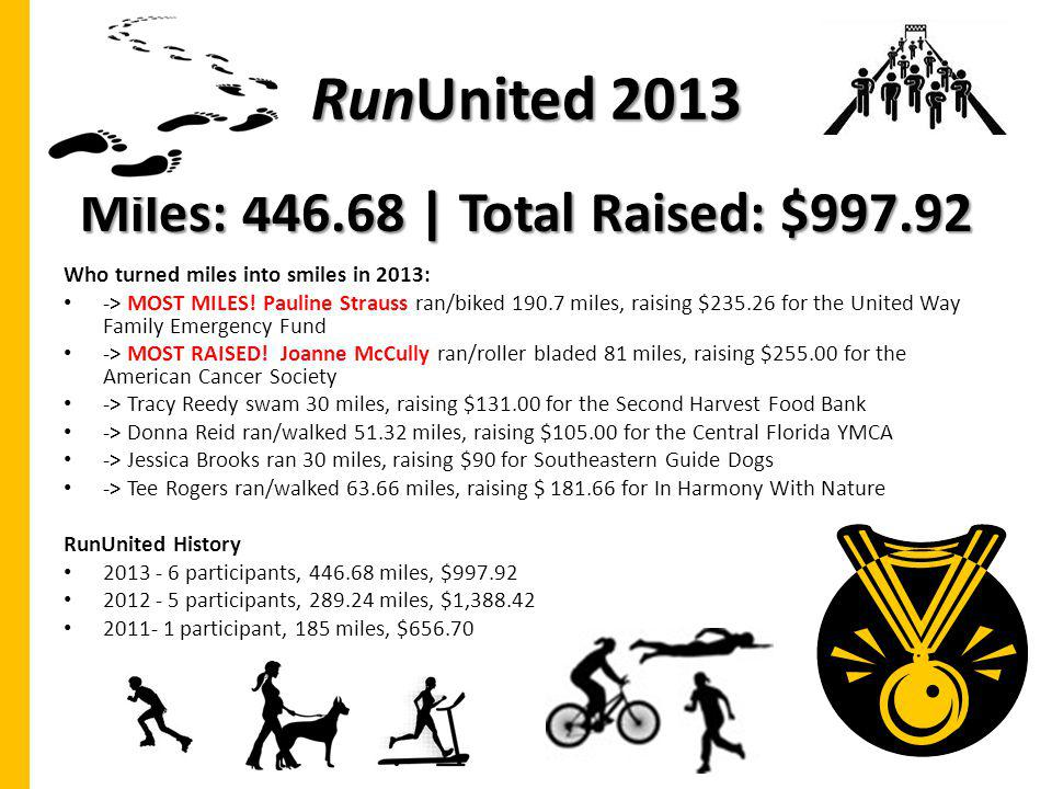 Miles: 446.68 | Total Raised: $997.92