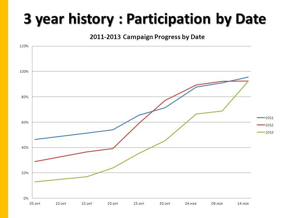 3 year history : Participation by Date