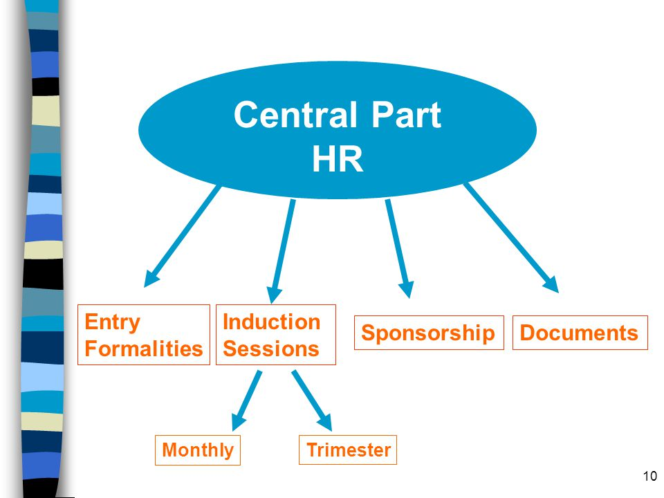Central Part HR Entry Formalities Induction Sessions Sponsorship
