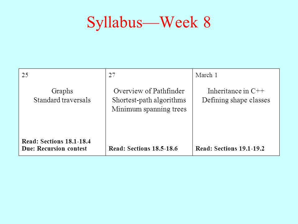 Syllabus—Week 8 Graphs Standard traversals Overview of Pathfinder