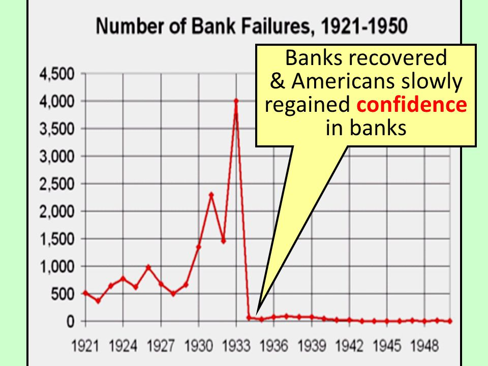 Banks recovered & Americans slowly regained confidence in banks