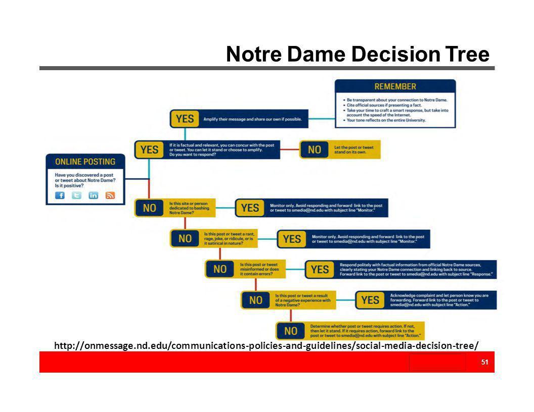 Notre Dame Decision Tree