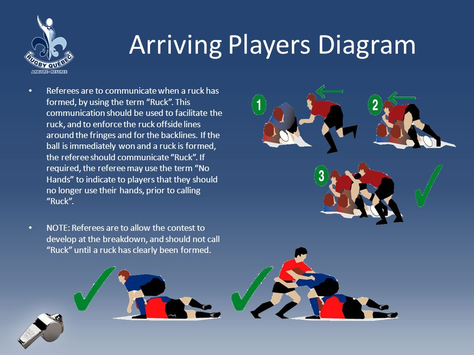 Arriving Players Diagram