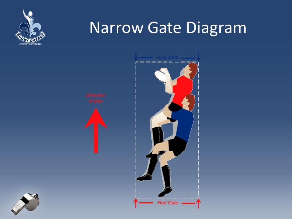 Narrow Gate Diagram
