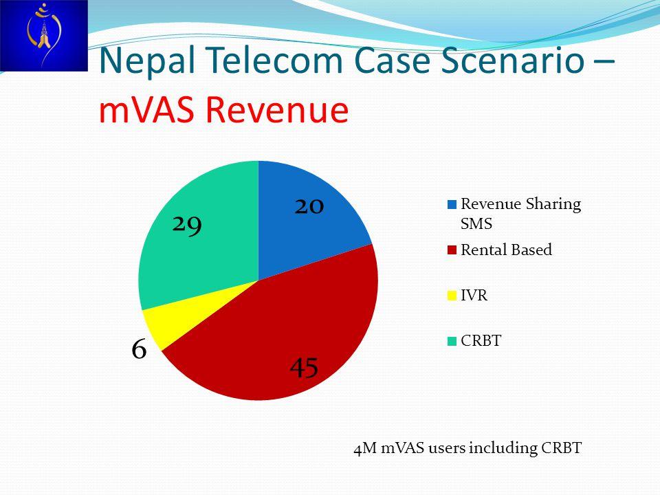 Nepal Telecom Case Scenario – mVAS Revenue
