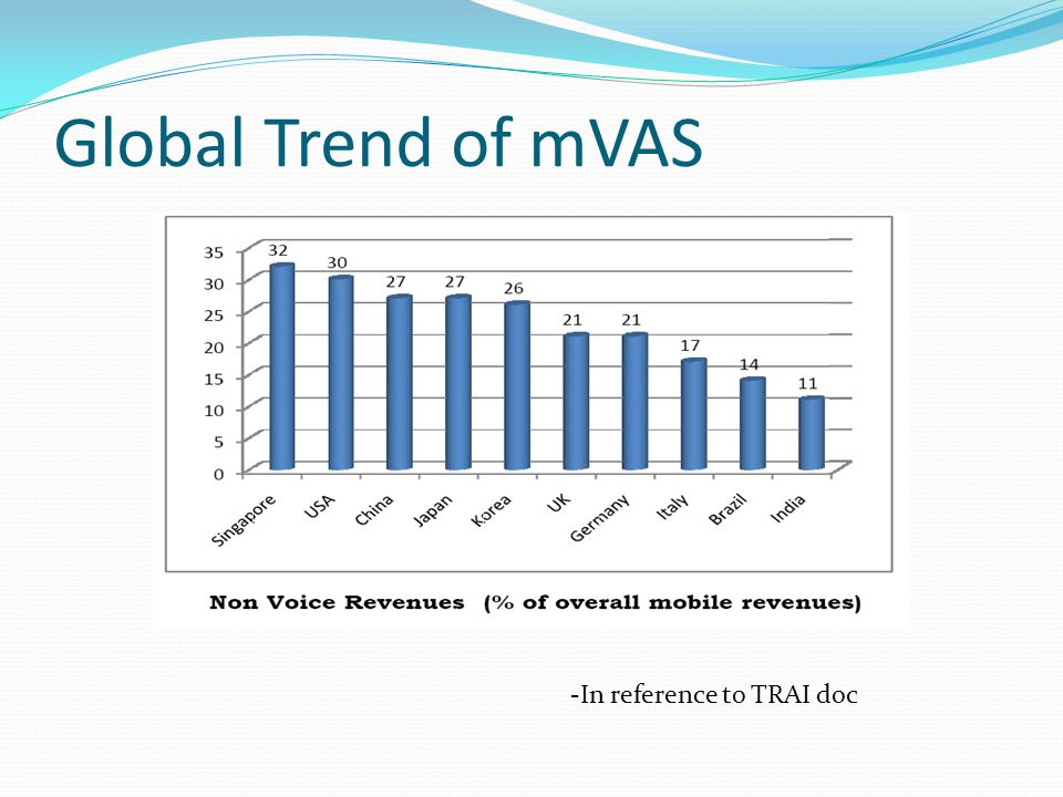 Global Trend of mVAS -In reference to TRAI doc