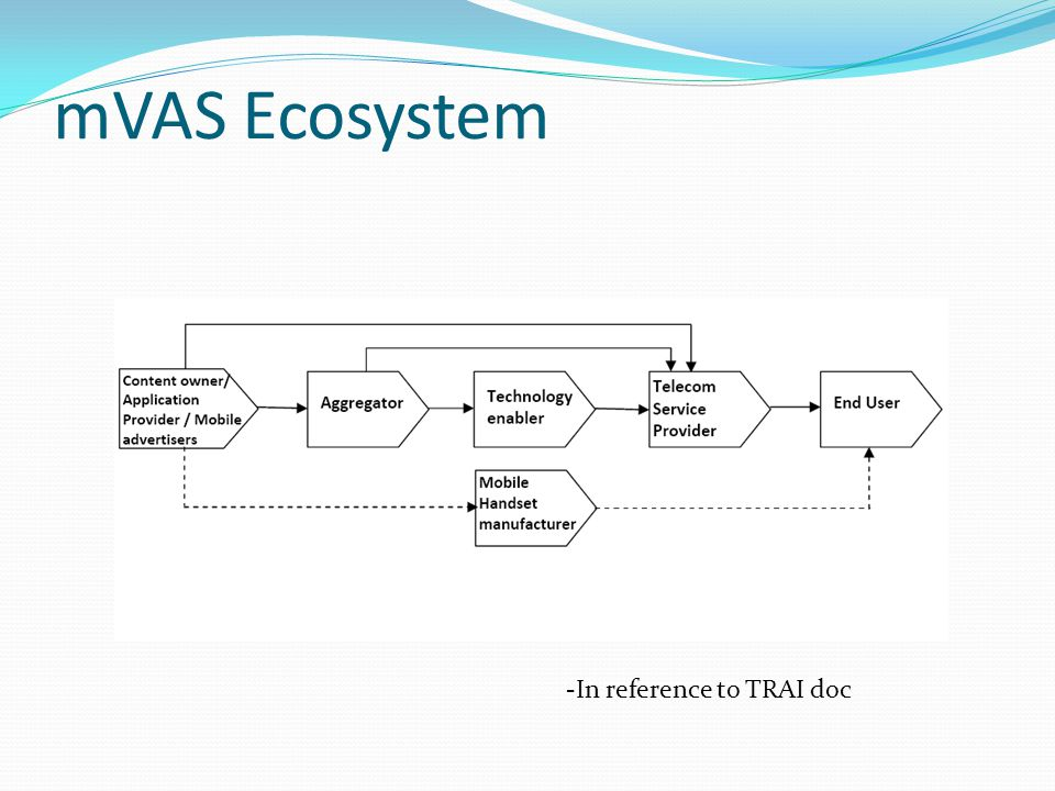 mVAS Ecosystem -In reference to TRAI doc