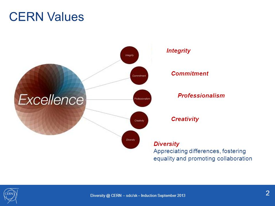 CERN Values 2 Integrity Commitment Professionalism Creativity