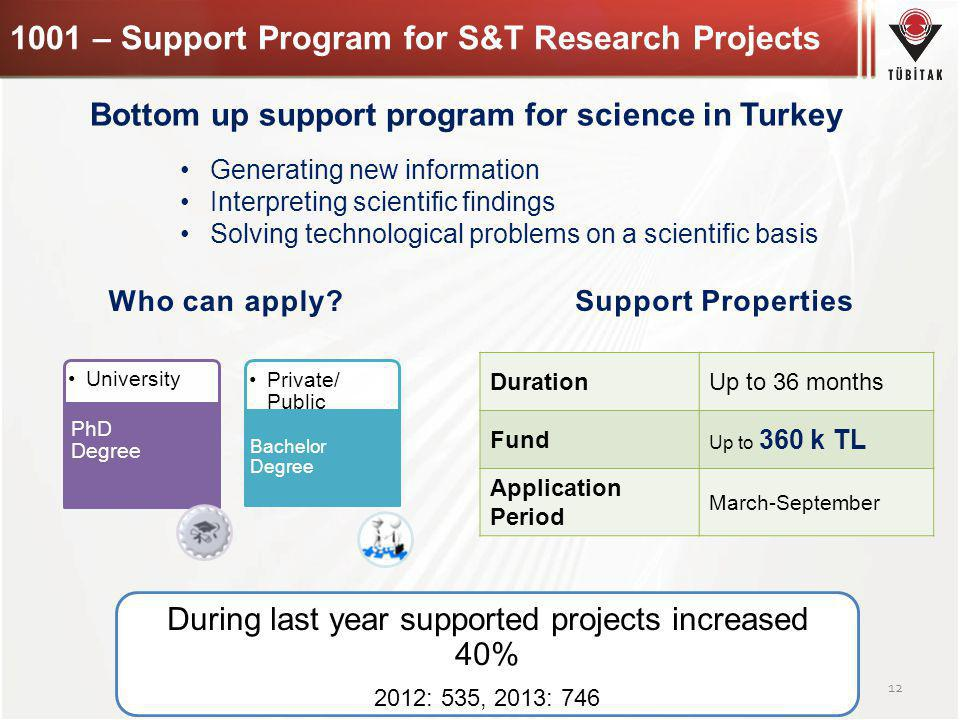 1001 – Support Program for S&T Research Projects