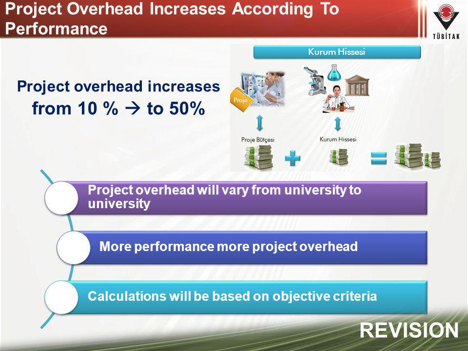 Project Overhead Increases According To Performance