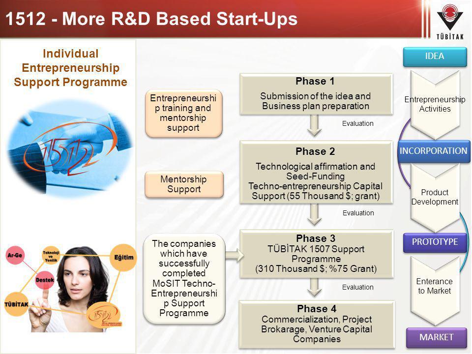 1512 - More R&D Based Start-Ups
