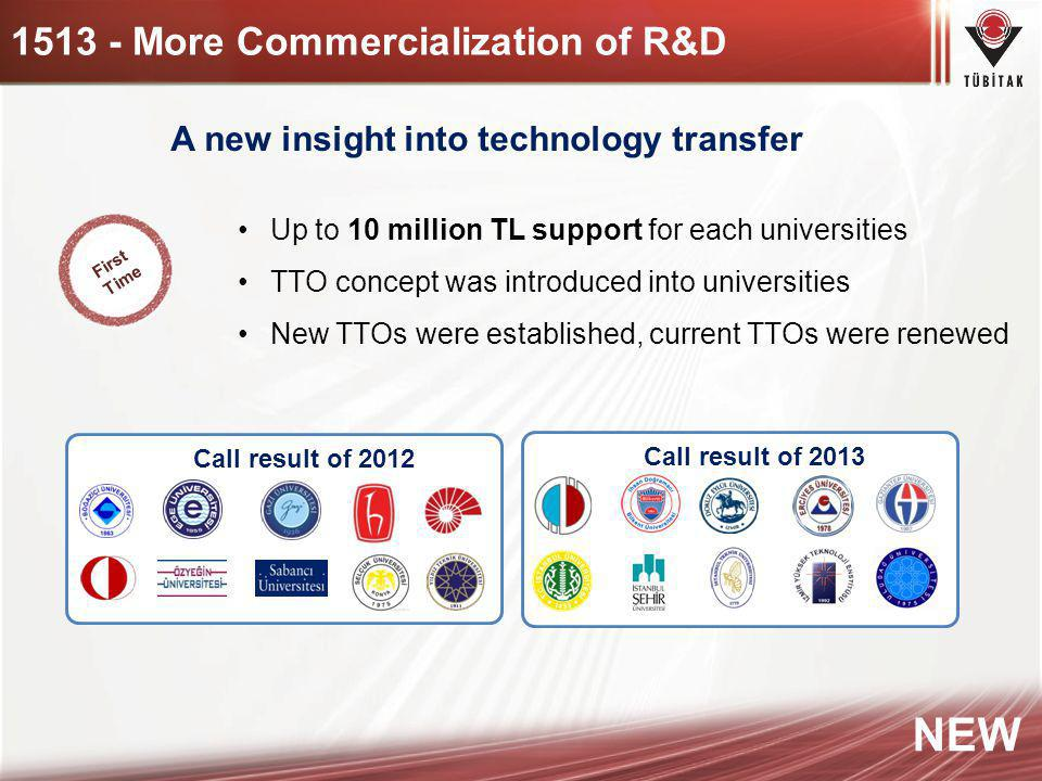1513 - More Commercialization of R&D