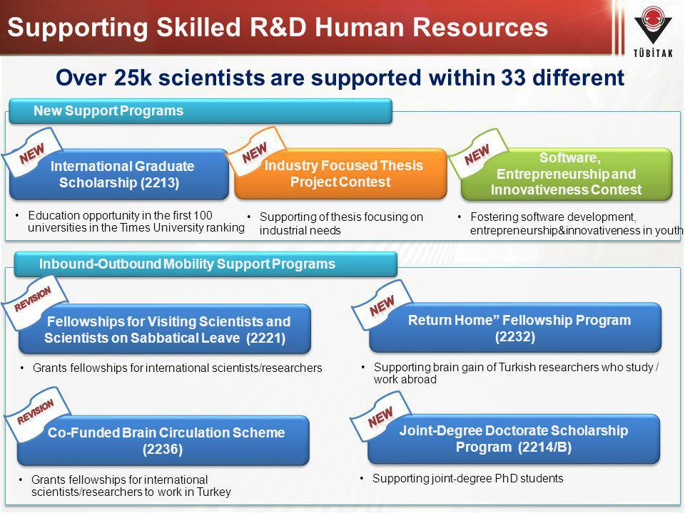 Supporting Skilled R&D Human Resources