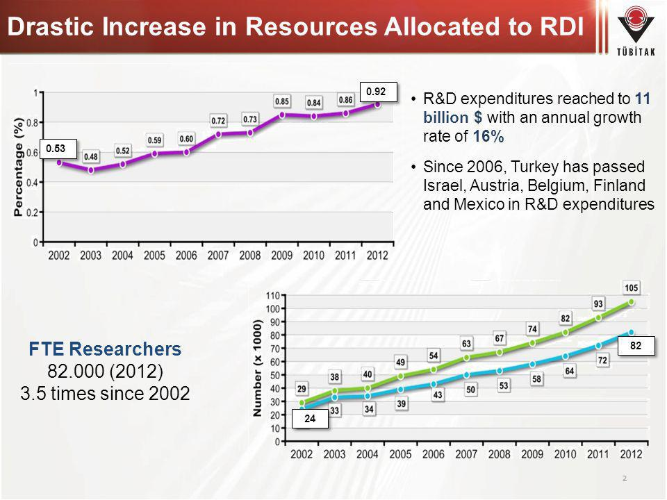 Drastic Increase in Resources Allocated to RDI