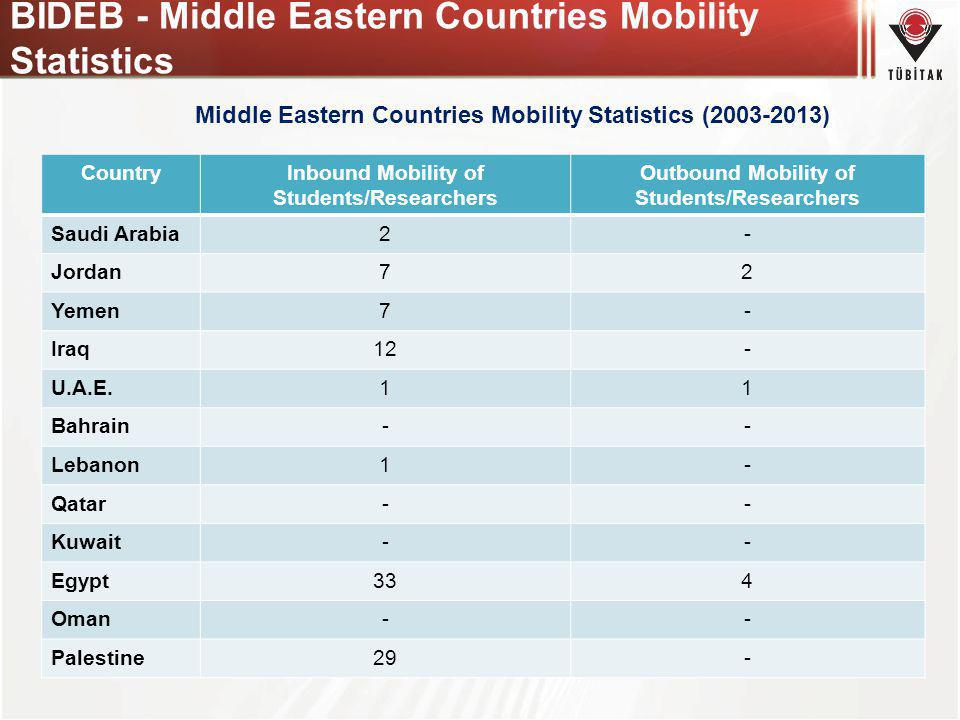 BIDEB - Middle Eastern Countries Mobility Statistics