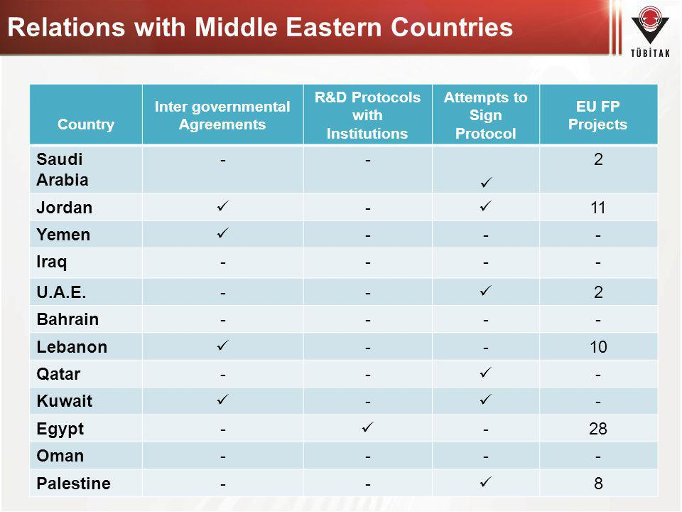 Relations with Middle Eastern Countries