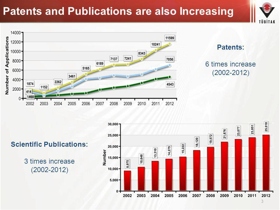 Patents and Publications are also Increasing