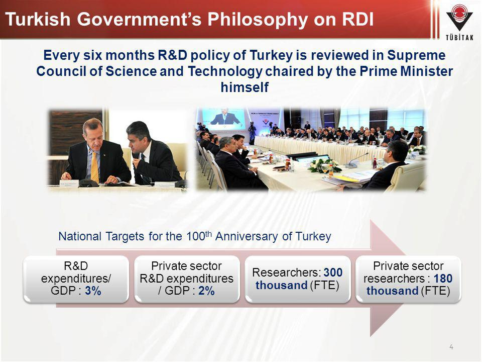 Turkish Government's Philosophy on RDI