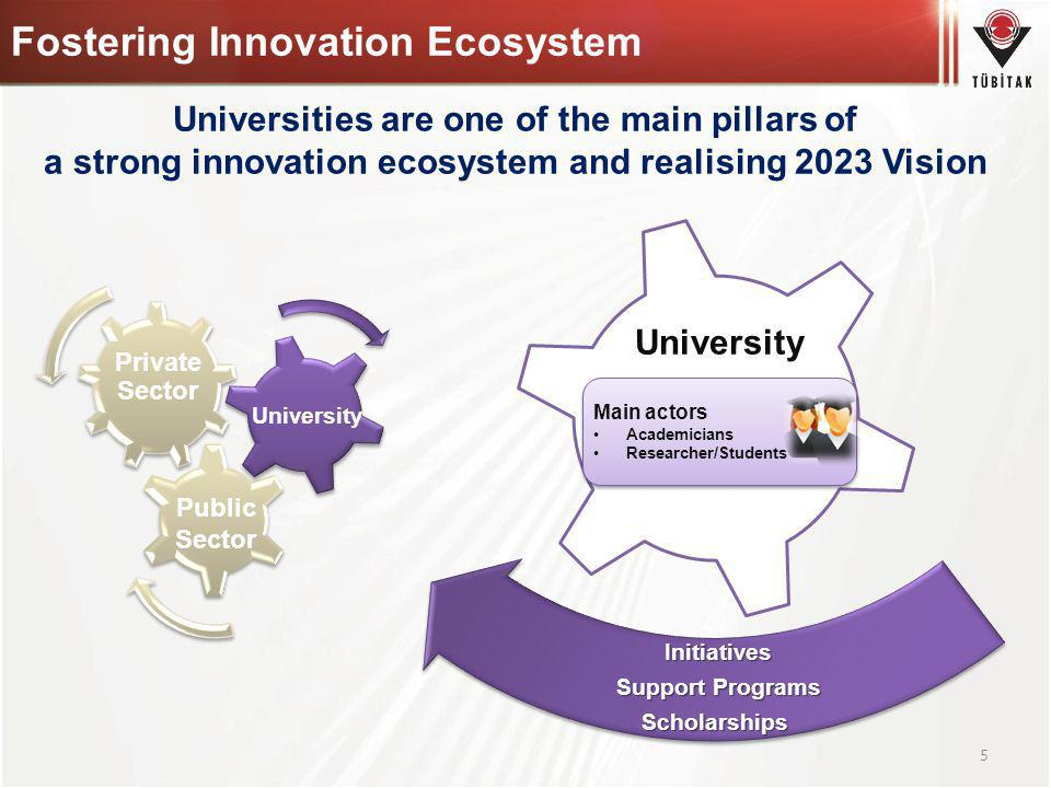 Fostering Innovation Ecosystem