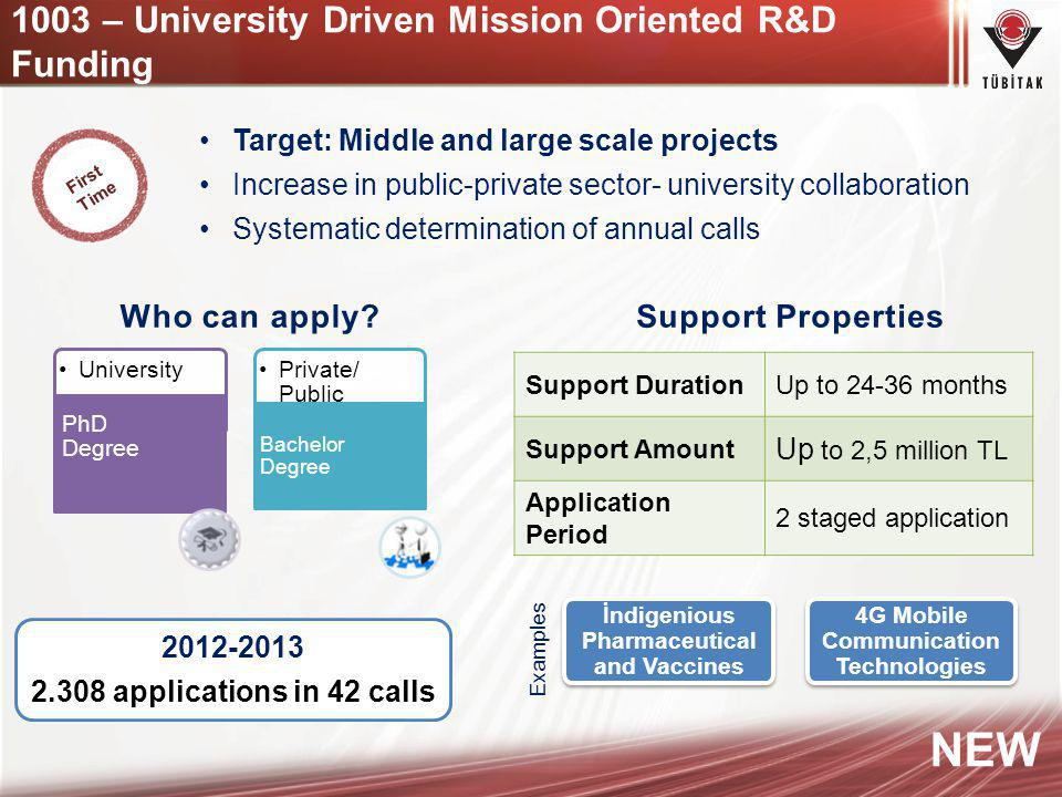 1003 – University Driven Mission Oriented R&D Funding