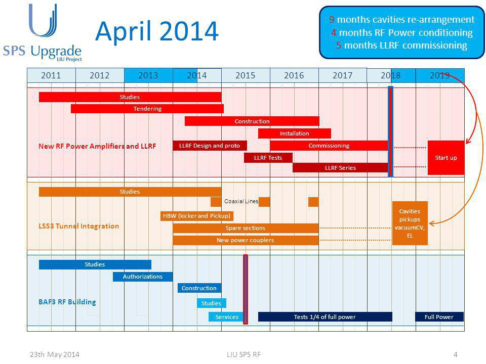 April 2014 9 months cavities re-arrangement
