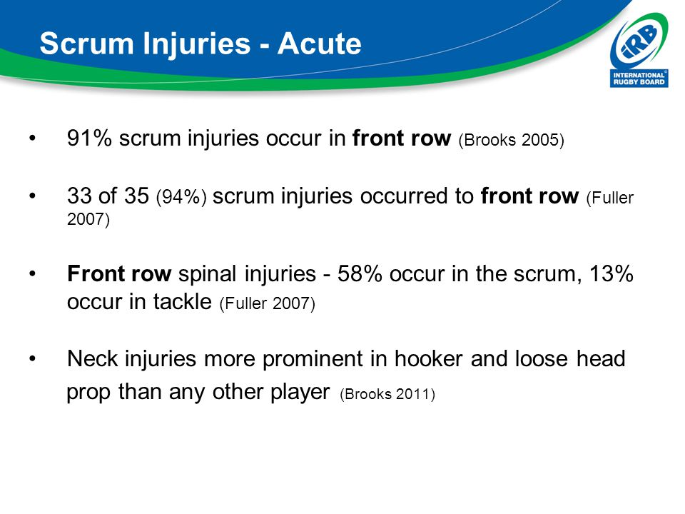 Scrum Injuries - Acute 91% scrum injuries occur in front row (Brooks 2005) 33 of 35 (94%) scrum injuries occurred to front row (Fuller 2007)