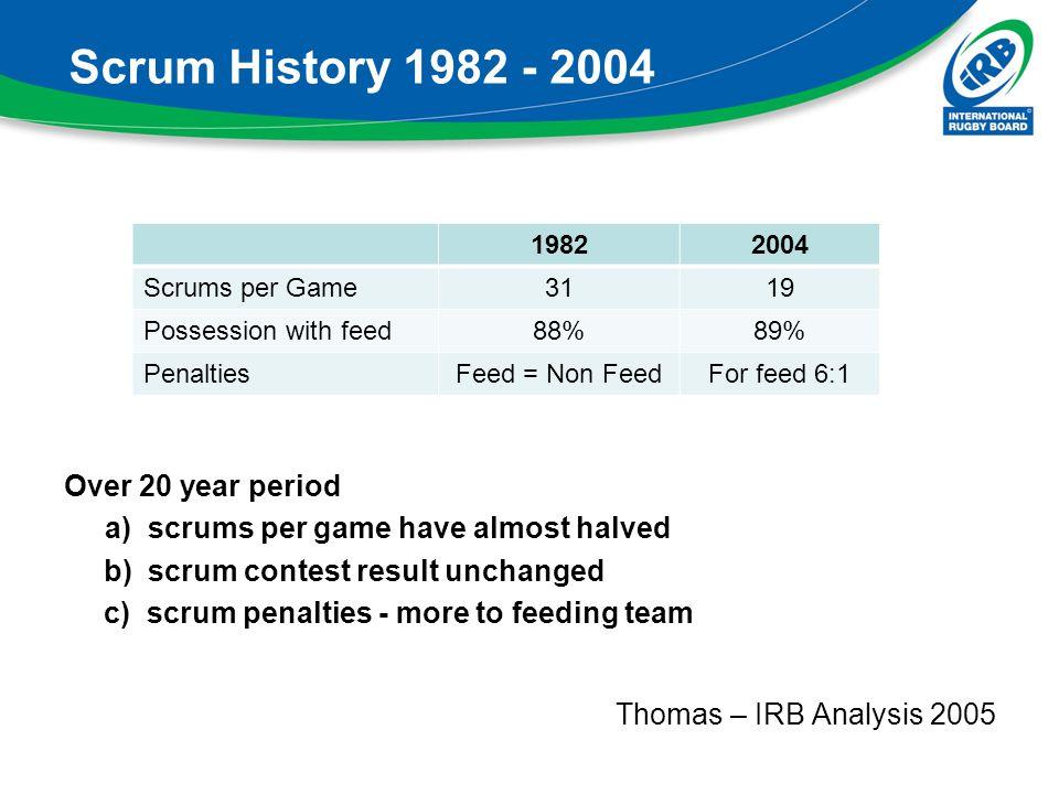Scrum History 1982 - 2004