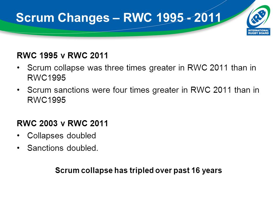 Scrum collapse has tripled over past 16 years