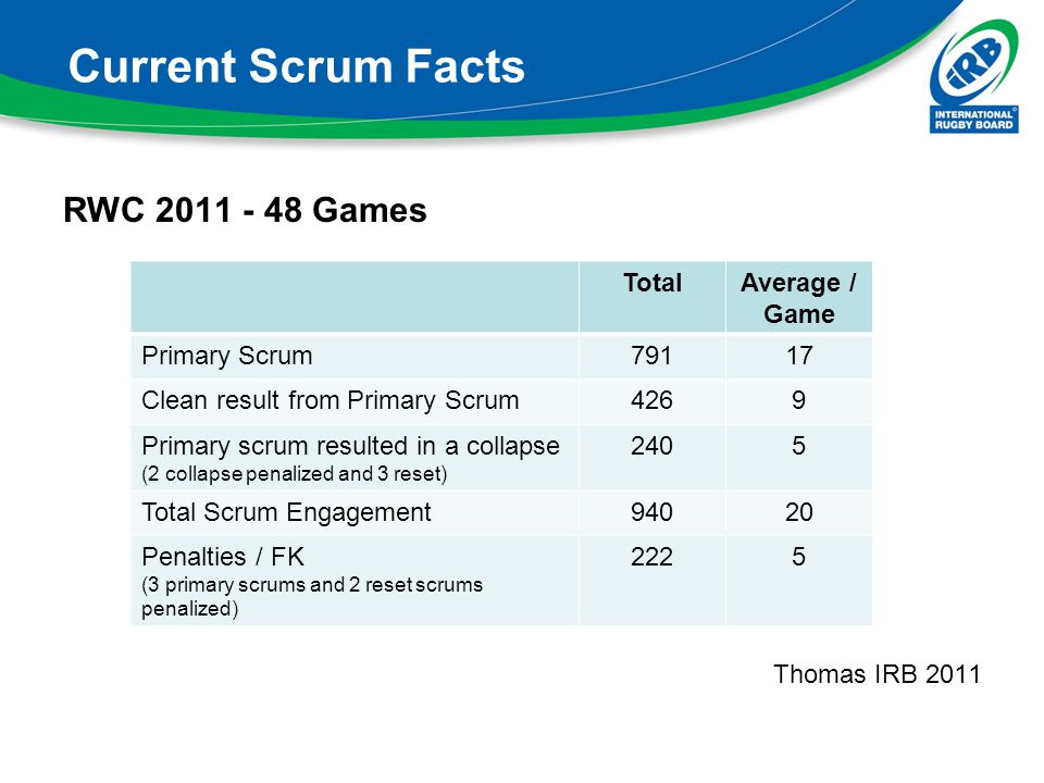 Current Scrum Facts RWC 2011 - 48 Games Thomas IRB 2011 Total