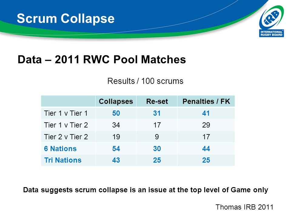 Data suggests scrum collapse is an issue at the top level of Game only