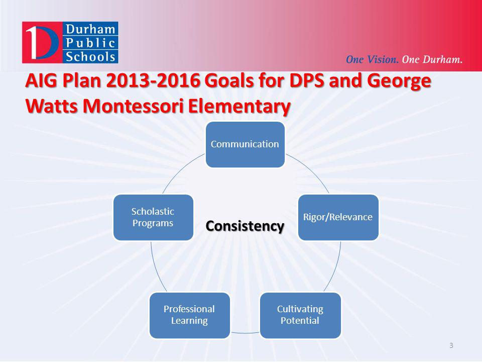 AIG Plan 2013-2016 Goals for DPS and George Watts Montessori Elementary