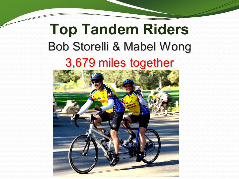 Bob Storelli & Mabel Wong 3,679 miles together