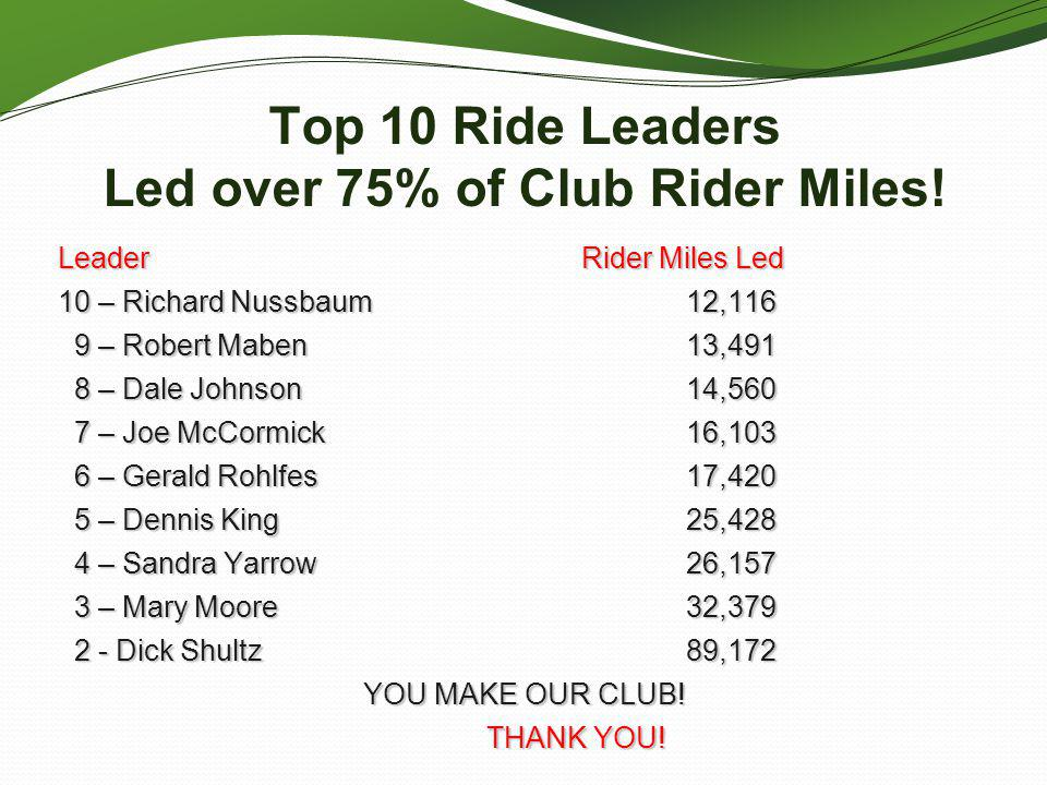 Top 10 Ride Leaders Led over 75% of Club Rider Miles!
