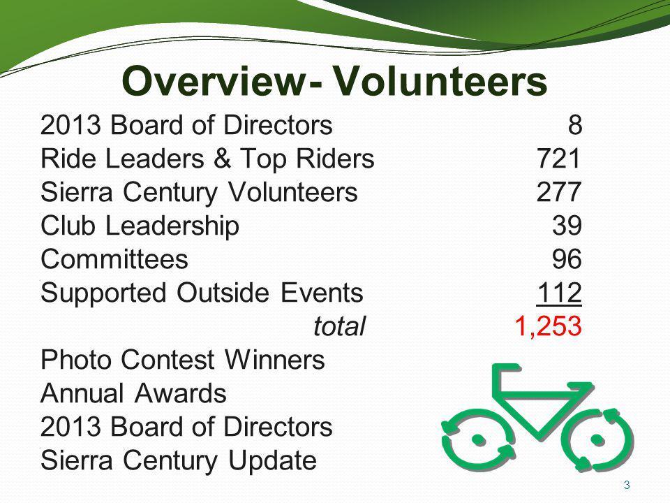 Overview- Volunteers 2013 Board of Directors 8
