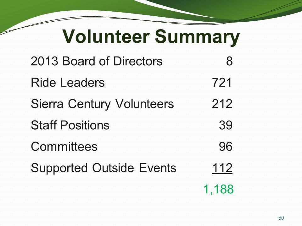 Volunteer Summary 2013 Board of Directors 8 Ride Leaders 721