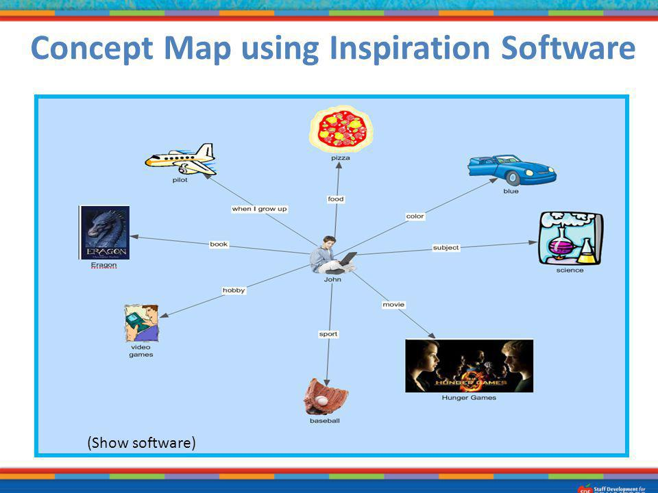 Concept Map using Inspiration Software