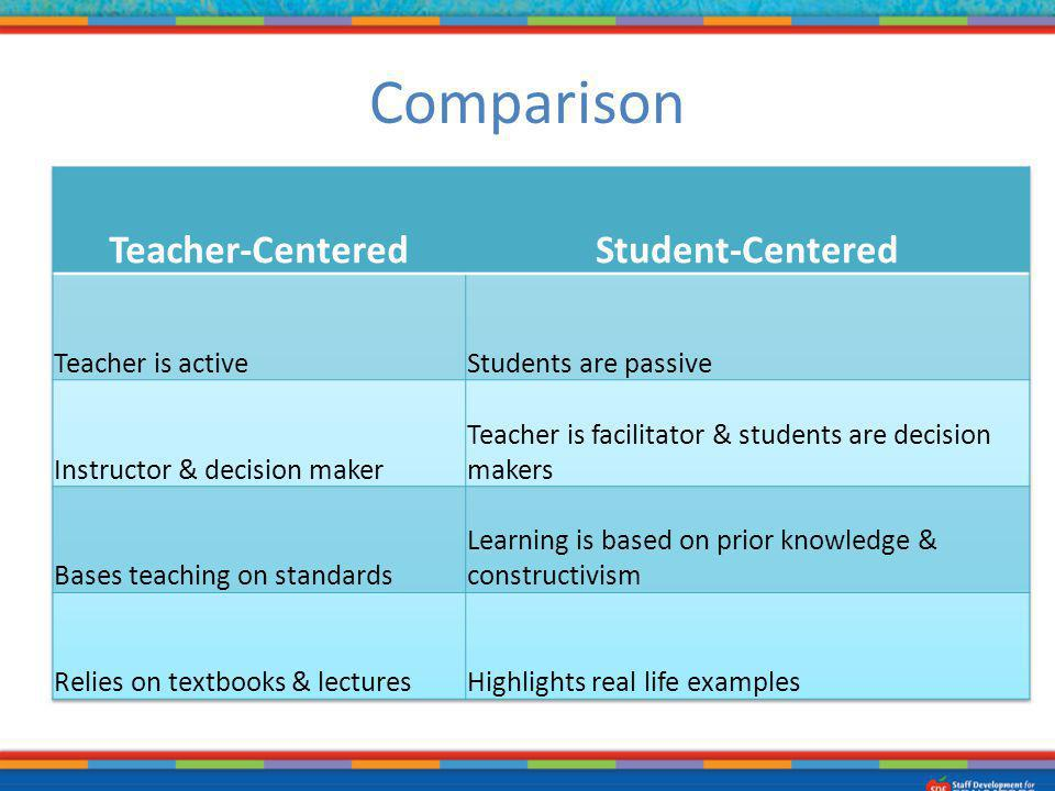 Comparison Teacher-Centered Student-Centered Teacher is active
