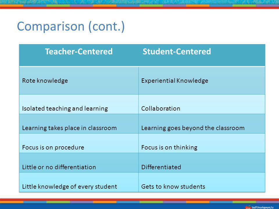 Comparison (cont.) Teacher-Centered Student-Centered Rote knowledge
