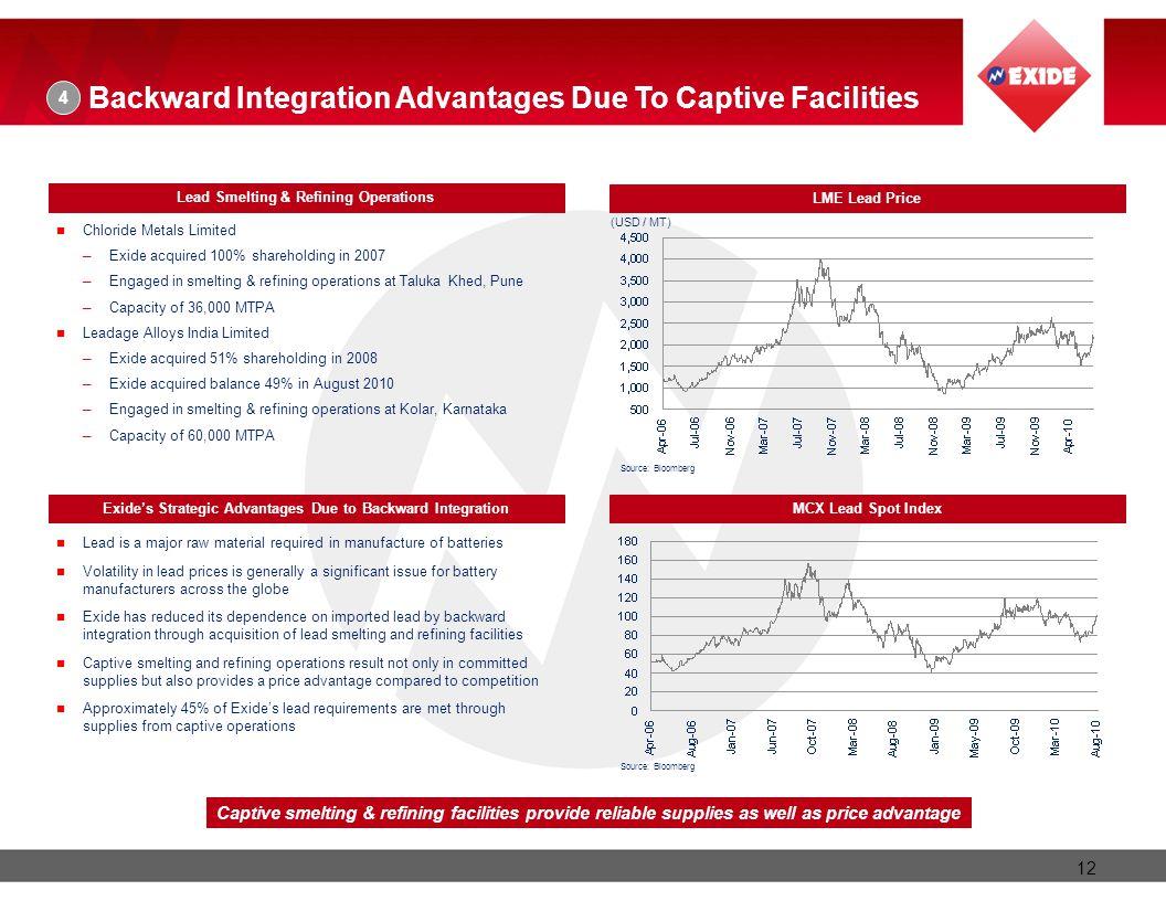 Backward Integration Advantages Due To Captive Facilities