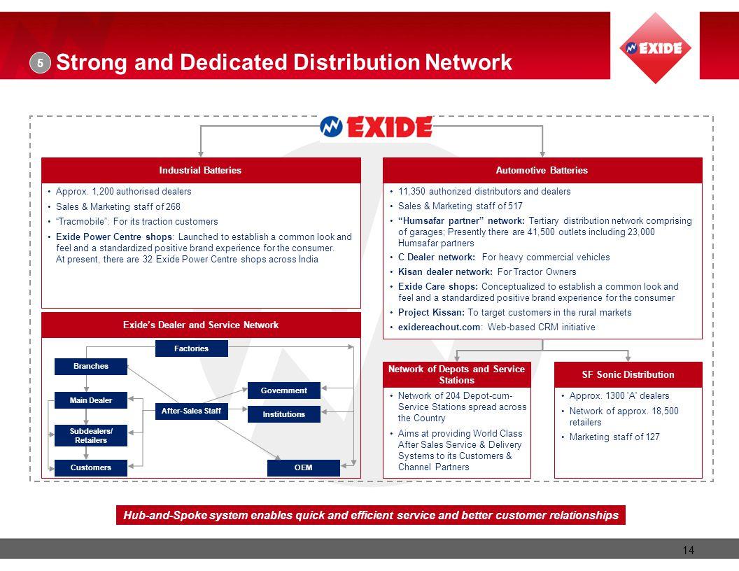 Exide's Dealer and Service Network