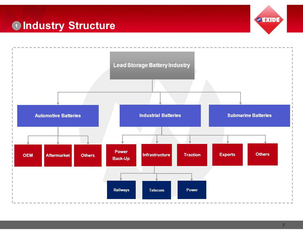 Lead Storage Battery Industry