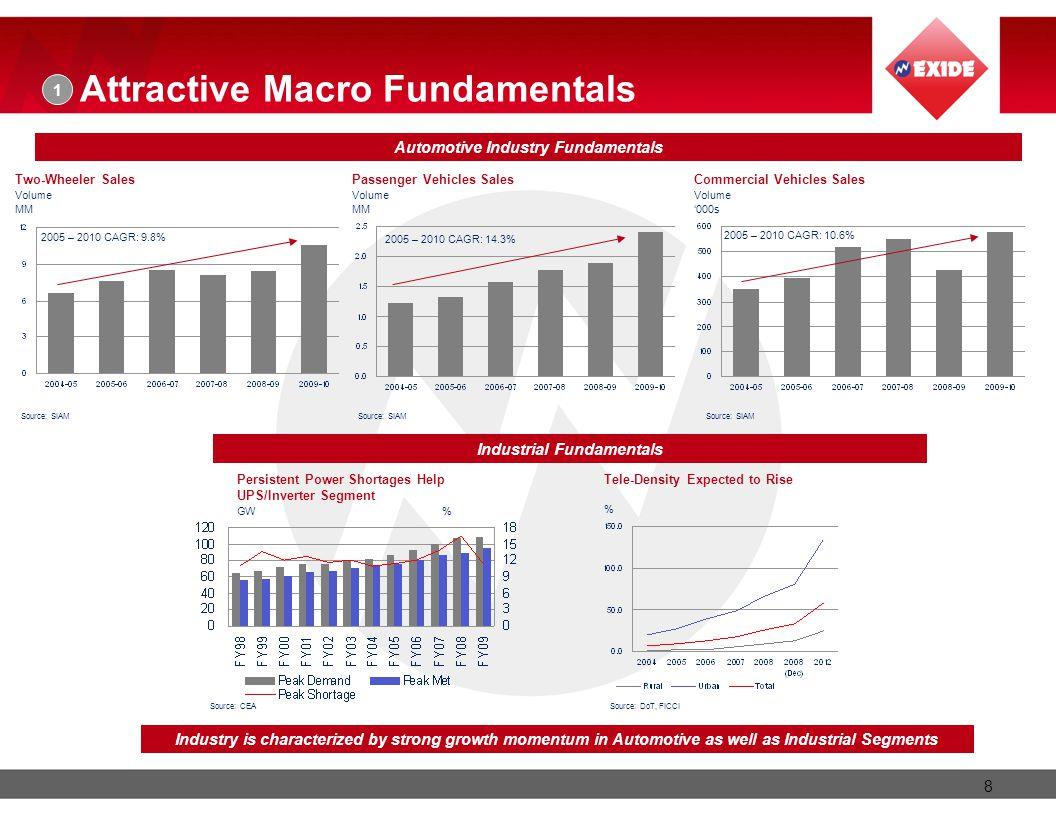 Automotive Industry Fundamentals Industrial Fundamentals
