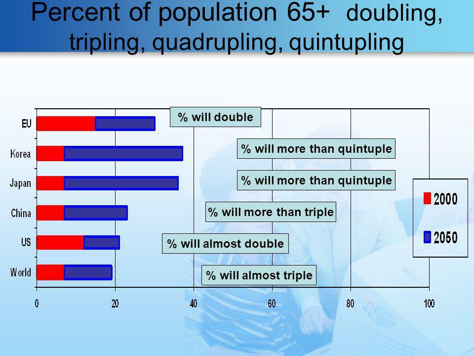 Percent of population 65+ doubling, tripling, quadrupling, quintupling
